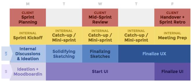 melewi-one-week-sprints