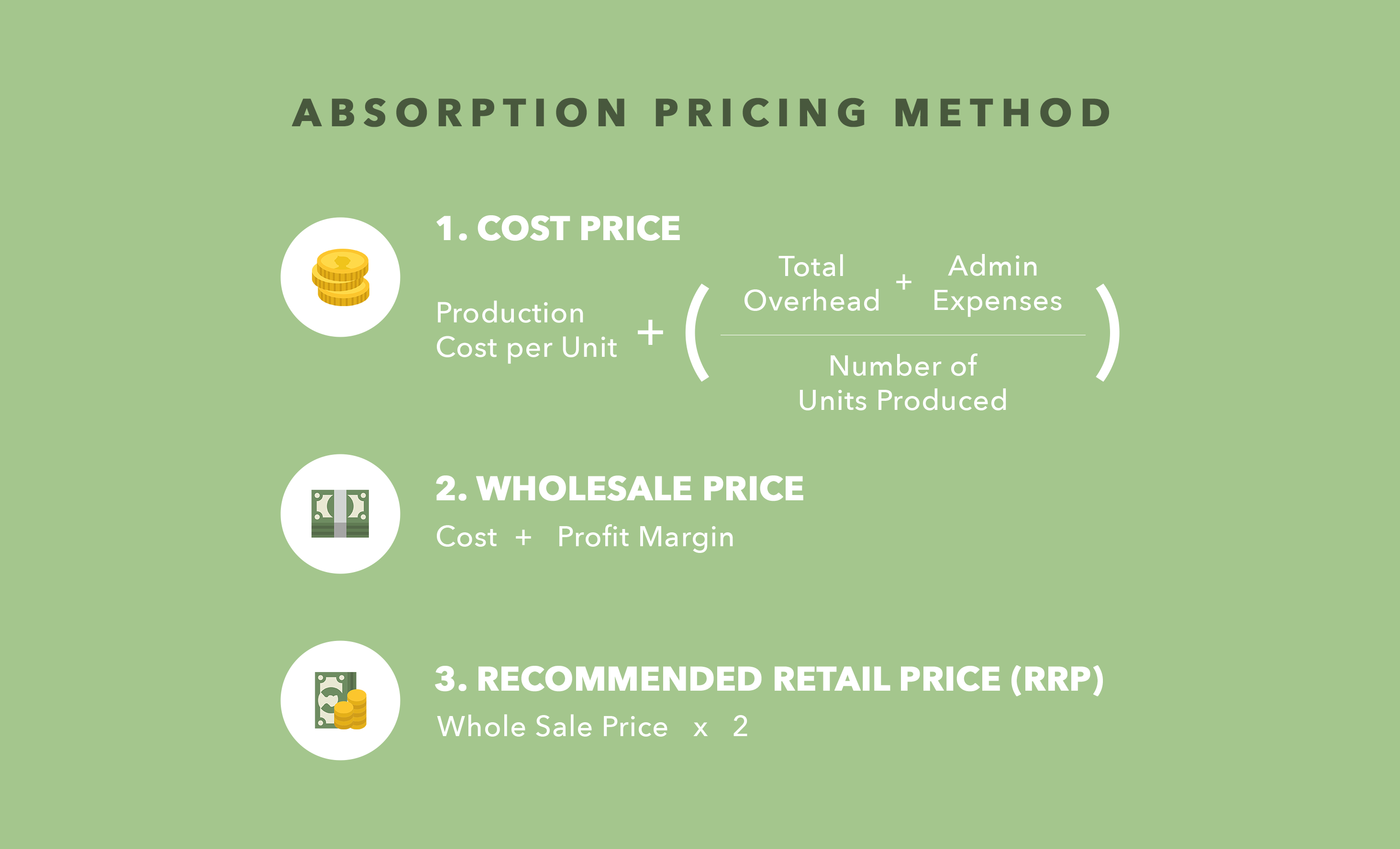 absorption pricing method